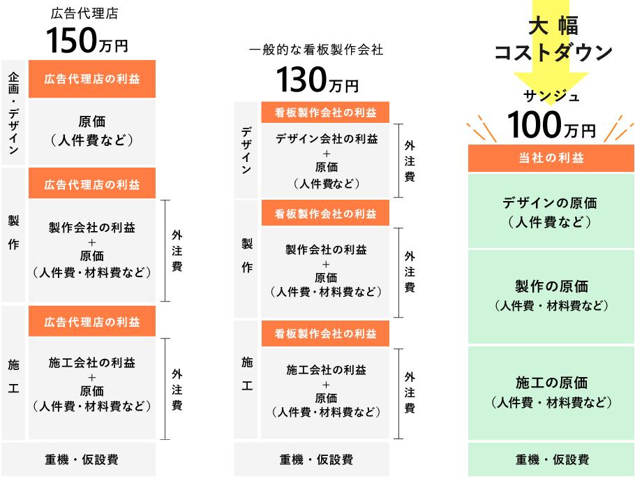 株式会社サンジュと郡山他社の看板製作料金比較表